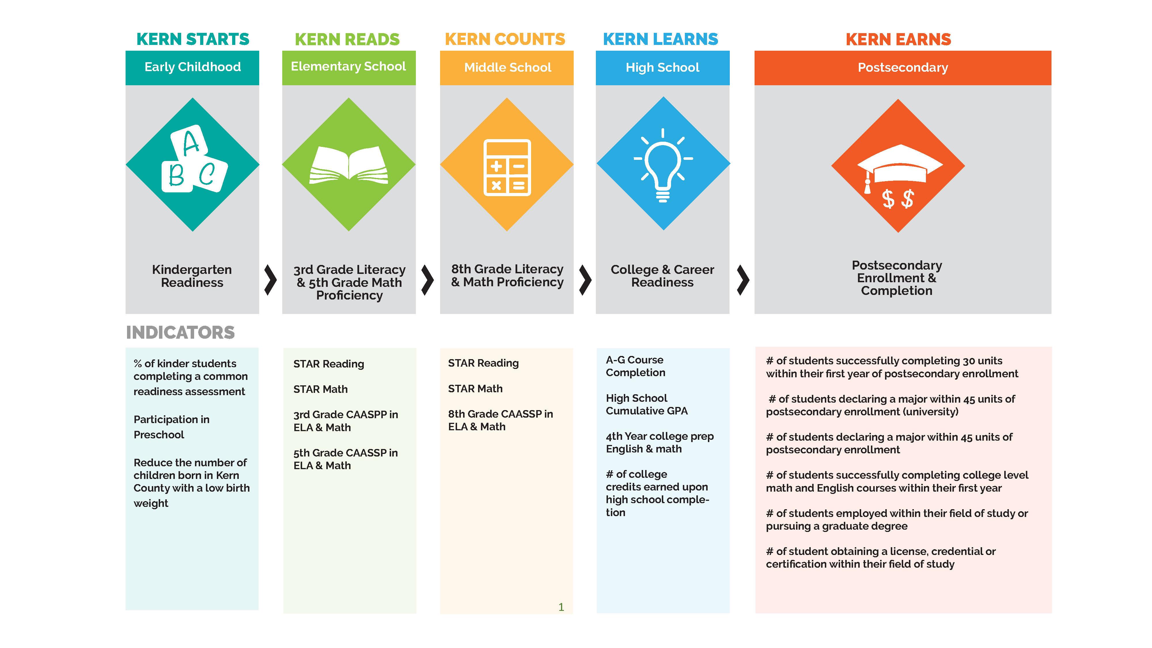 Kern Education Pledge Goals